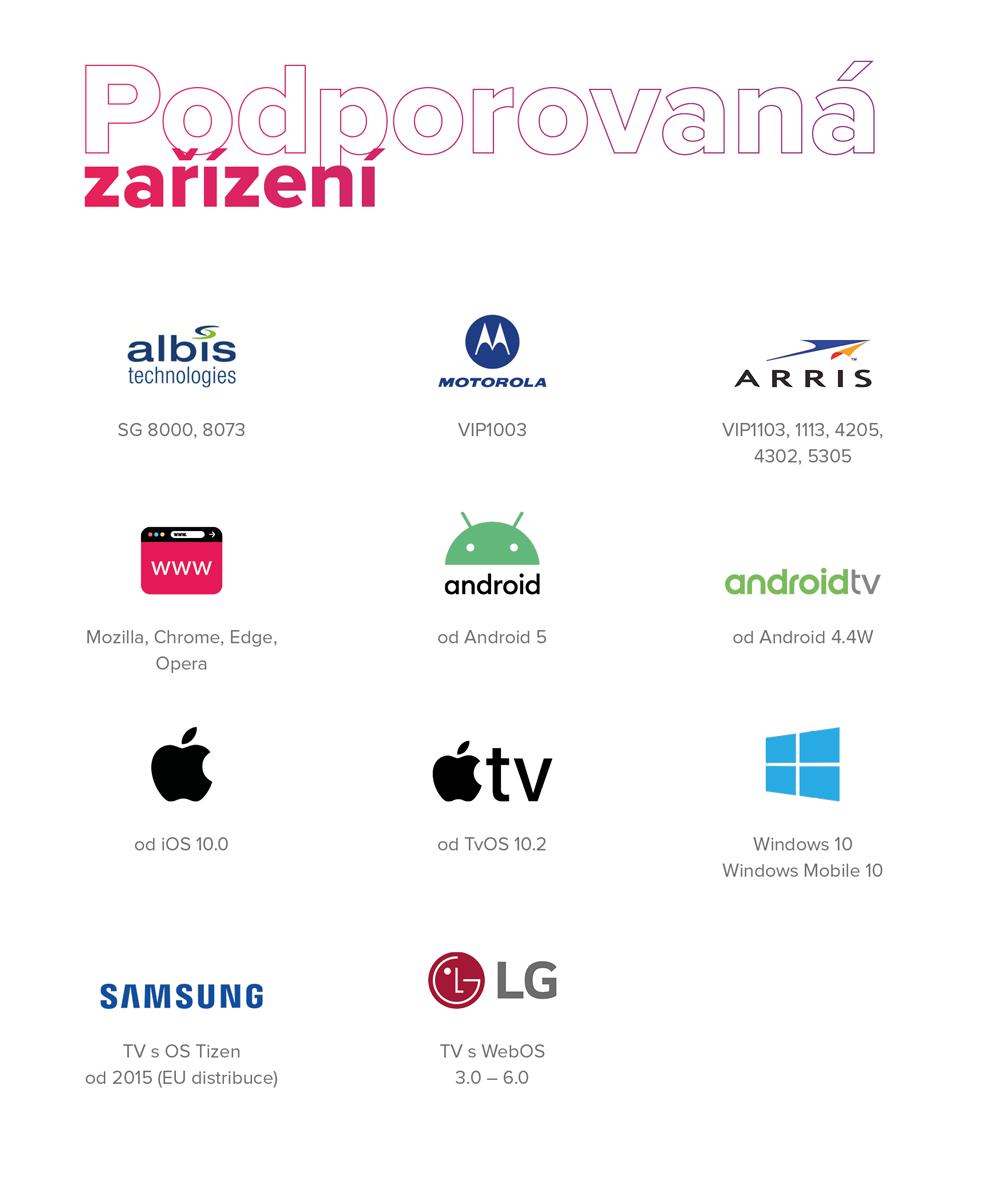 podporovana zarizeni iptv televize tv maxicom